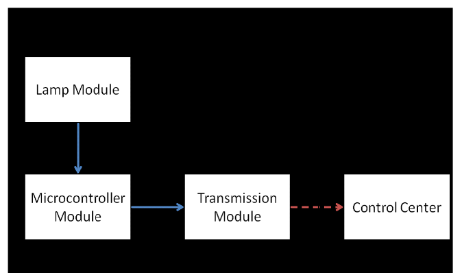 Figure 1: Block Diagram of The Complete Smart Street Lamp Monitoring System.