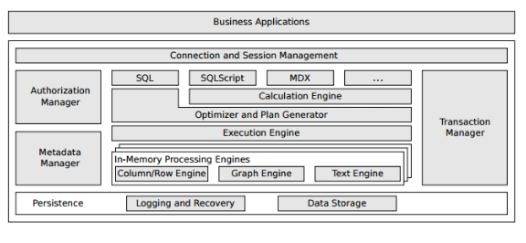 The Architecture of HANA DBMS.