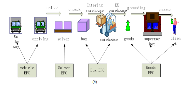 Research On Supply Chain Simulation System Based On
