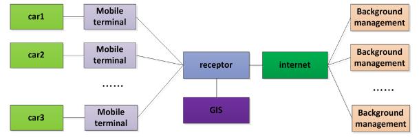 Figure 2. Structure Diagram of Smart Transportation Positioning System.