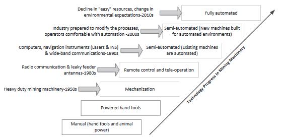 Figure 1. Technology Progress in Mining Machinery.