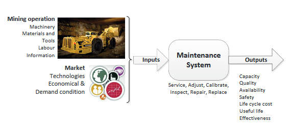 Systemic Approach to Maintenance (Mining Application).