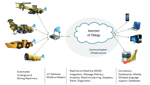 Typical IOT and Cloud Computing Platforms for Automated Mining Machinery.