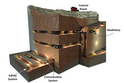 Main Subsystems of Underground Automated Mines.