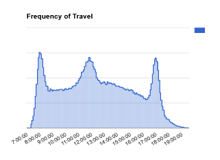 Frequency of Travel Within the Building.