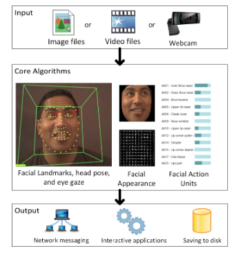 p-15693--openface-an-open-source-facial