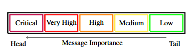 Partitioning Of The Message Queue into Five Smaller Independent Queues According to Importance Classification.