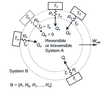 A  Closed Reversible  or Irreversible  System,  A,  Bounded  by  Constant  Thermal Resistances Linked to Isothermal Reservoirs.