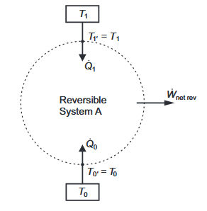 Figure 2. A Closed Reversible System,  a, Bounded By Two Isothermal Reservoirs,  Without Intermediate Thermal Resistances.
