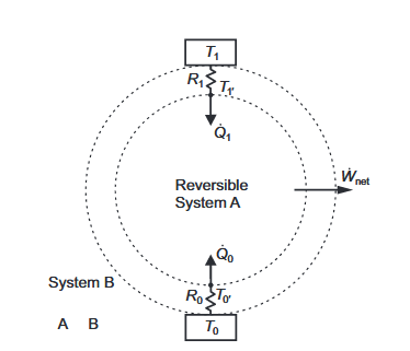 Figure 3. A Closed Reversible System, A, Bounded By Two Constant Thermal Resistances Linked to Isothermal Reservoirs.