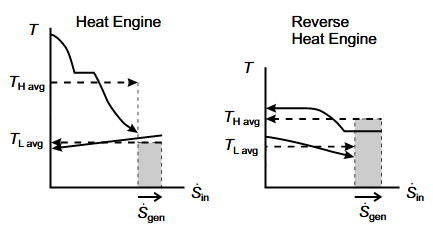 Example Diagrams of Temperature Versus Entropy Transfer Rates for Closed, Steady or Cyclic Systems.