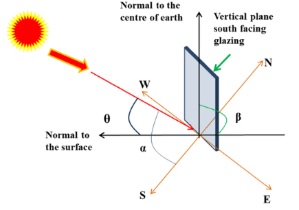 Schematic Diagram of a South Facing Vertical Plane Glazing With Incident Angle and Solar Elevation Angle.