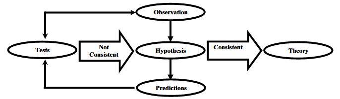 Scientific Method Flow Chart.