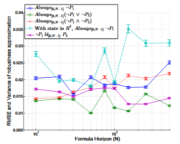 Robustness Approximation Error Against Formula Horizon, Evaluated on 1000 Randomly Generated Trajectories for Example 2. Unless Noted, the Systems Are 2d. Color in Online Version