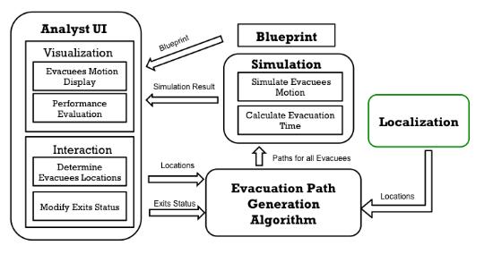 Simulation System.