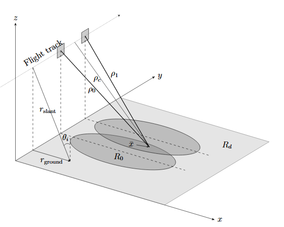 Generic SAR Geometry.