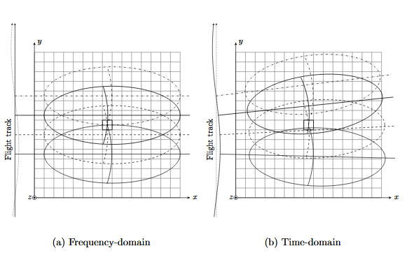 Comparison of Frequency and Time-domain Processing