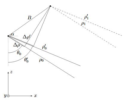 Traditional Interferometry Detail