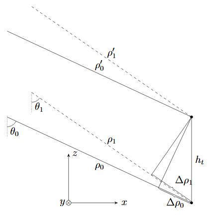 Backprojection Interferometry Detail