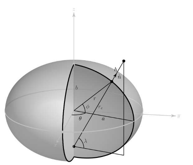 Model of the Earth Ellipsoid.  Note That for Clarity the Eccentricity of the Ellipsoid Shown Here Is Far Exaggerated Relative to the Wgs84 Ellipsoid.