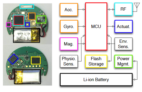 A Real-world Wearable Sports Monitor.  System Teardown Photo (Left), and Generalized Wearable System Archetype (Right).