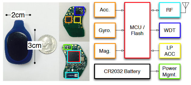 The Gazelle Wearable Sensor and System Architecture