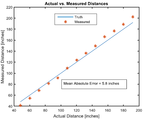 Figure 13: Depth Accuracy Test Results