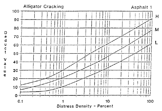 Figure 4.1: Alligator Cracking Deduct Curves (ASTM 2007)