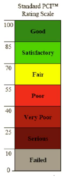 Figure 4.5: ASTM D6433 Rating Scale (ASTM 2007)