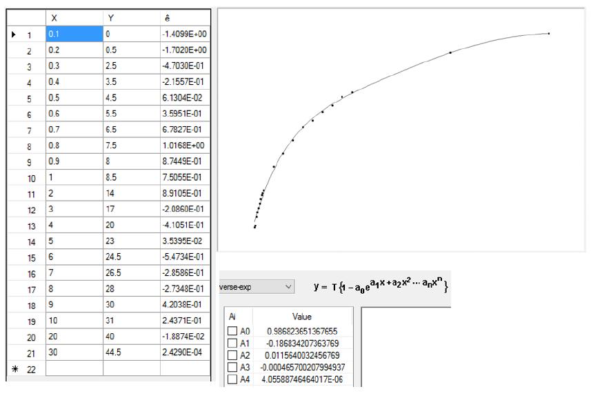 Figure 5.1: CADRE Regression Output