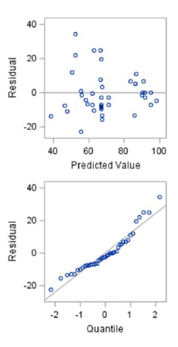 Figure 8.1: Residual and Quantile Plots