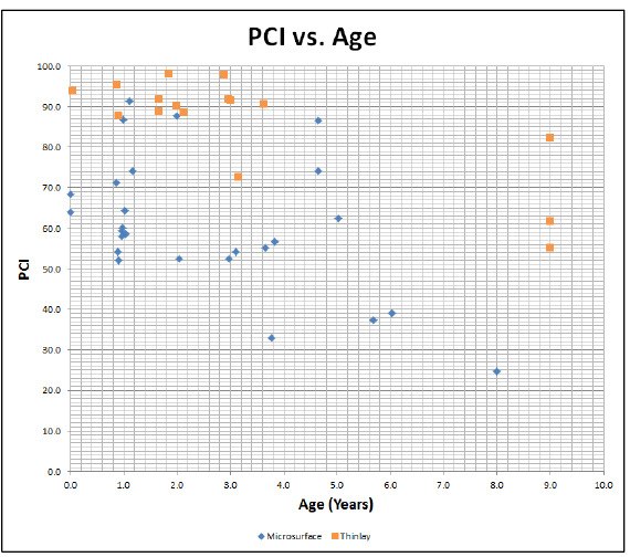 Figure 9.1: PCI vs. Age without Trendlines