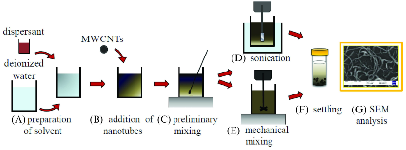 Figure 1. Procedure for investigating the dispersion of MWCNTs in aqueous solution.