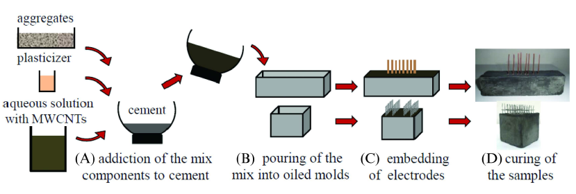 Figure 4. Fabrication process of MWCNT cement-based sensors.
