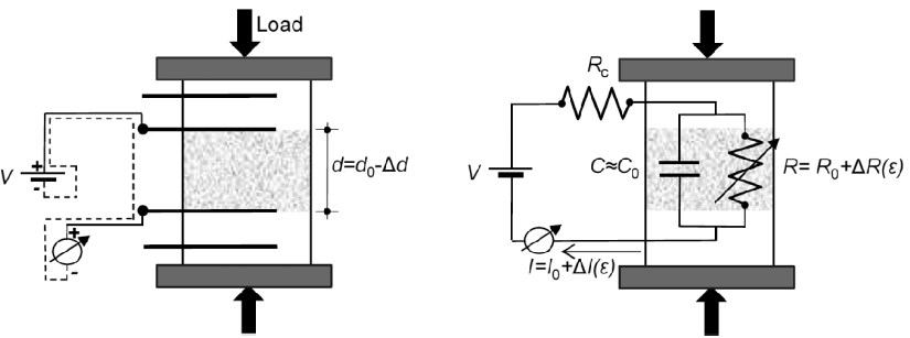 Figure 5. Sketch of the proposed electromechanical behavior of a MWCNT cement-based under compressive load.