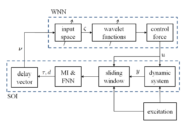 Figure 5: Block diagram of the proposed SOI-WNN.