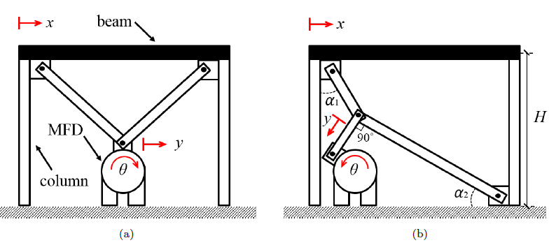 Figure 1: MFD placement within bracing systems: (a) chevron con guration; and (b) toggle con guration. Red arrows illustrate displacement.