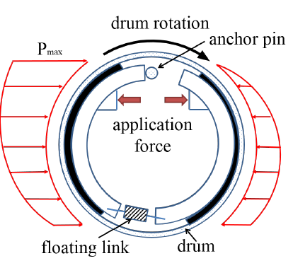 Figure 3: self-energizing eect distribution for duo-servo drum brake