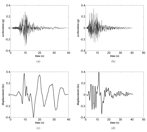 Figure 13: Earthquake input excitations: (a) unscaled ground acceleration (Imperial Valley earthquake) ; (b) unscaled ground acceleration (Kobe earthquake); (c) scaled ground displacement (Imperial Valley earthquake); (d) scaled ground displacement (Kobe earthquake)