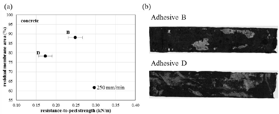Figure 8(a) Residual percentage of two individual strip samples (adhesive B and adhesive D) on a concrete substrate as a function of the peel resistance with (b) corresponding post-peel areas at a peeling rate of 250 mm/min.