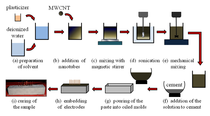 Figure 1: Fabrication process of a CNTCS.