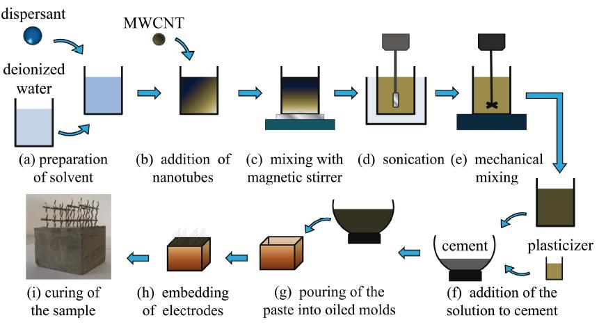 Figure 1: Fabrication process of a CNTCS.