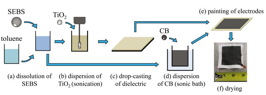 Figure 3: Fabrication process of an SEC.