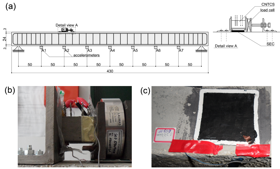 Figure 7: Test setup for the full-scale RC beam