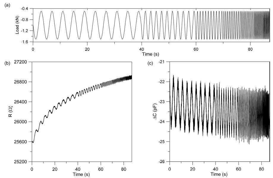 Figure 8: Sensors responses: (a) applied load; (b) CNTCS; and (c) SEC.