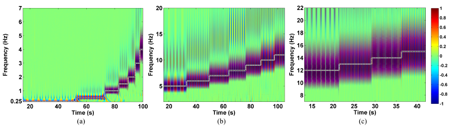 Figure 11: Wavelet transform for the CNTCS signal: (a) 0.25-4 Hz; (b) 5-11 Hz; and (c) 12-15 Hz. The black dotted line is the frequency excitation.