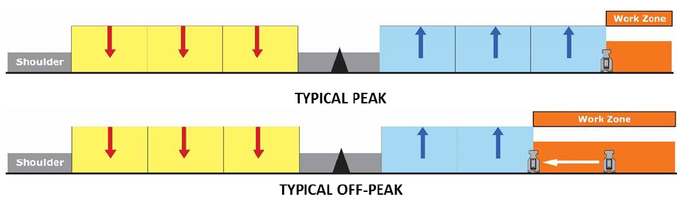 Figure 4 Moveable barrier reconfigures the roadway in real time with positive barrier protection.