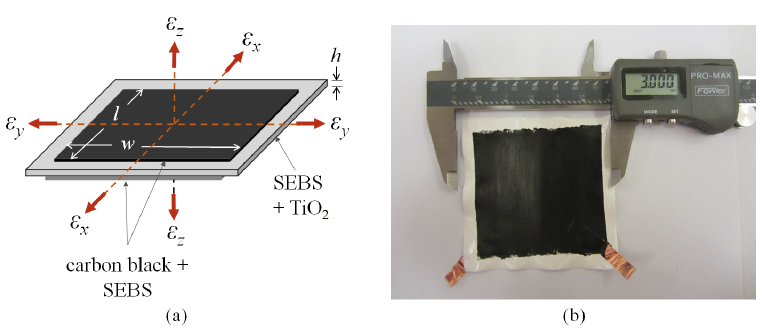Figure 2: (a) Schematic of SEC with principle axes; and (b) a picture of a single SEC (76.2 x76.2 mm2 (3 x 3 in2)).