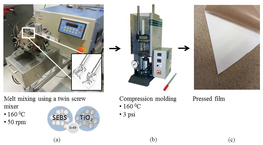 Figure 2. Melt mixing fabrication method: (a) melt mixing, (b) thermal compression molding, (c) final pressed film