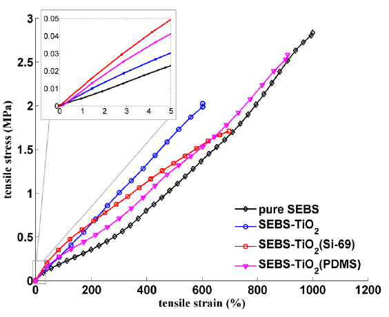 Figure 5. Stress-strain curves of all tested samples